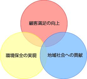 経営理念 3つのテーマ